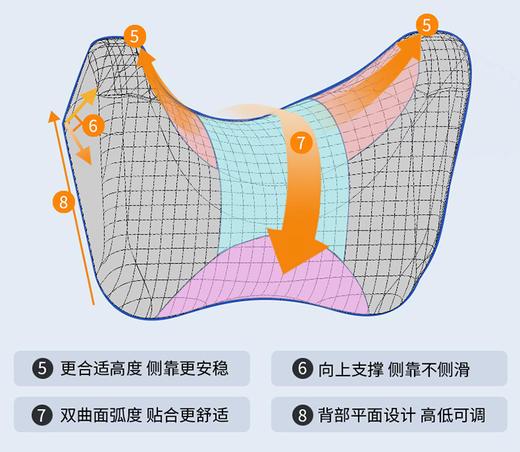 【安全通话,侧靠休息】舒倚安侧靠头枕,双专利设计,180度环绕放松颈椎 商品图11