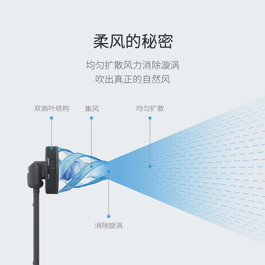 【能驱蚊的智能风扇】德国蓝宝智能循环扇X1 自动变频省电 15种摆头组合 风感柔和静音 母婴适用 商品图5