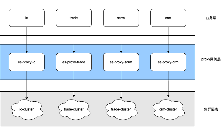 proxy隔离.png