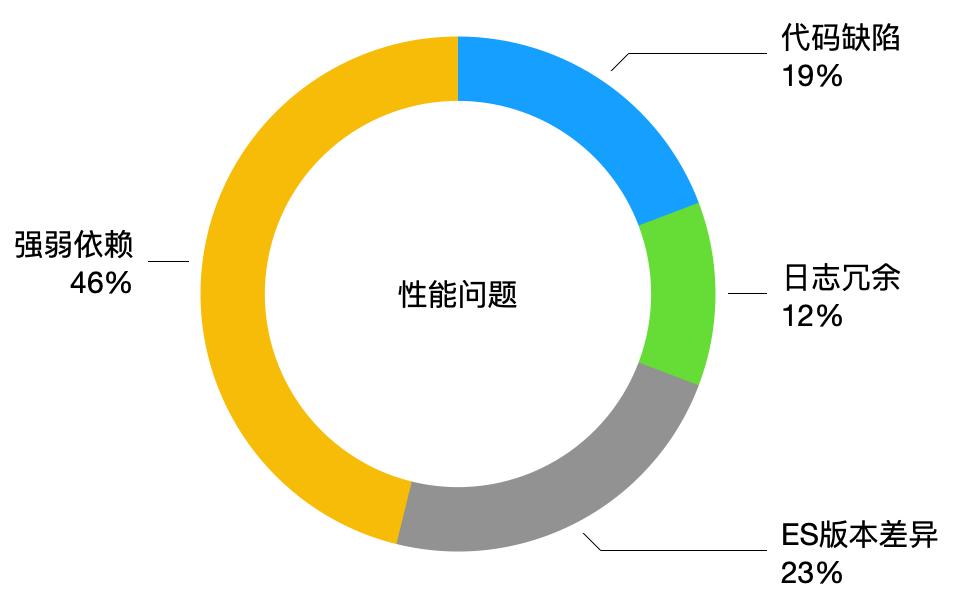 性能问题图表.png